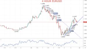 EURUSD Chart 2020-03-31