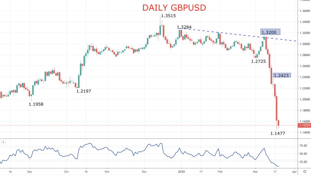 gbpusd freefall