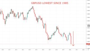 GBPUSD lowest since 1985