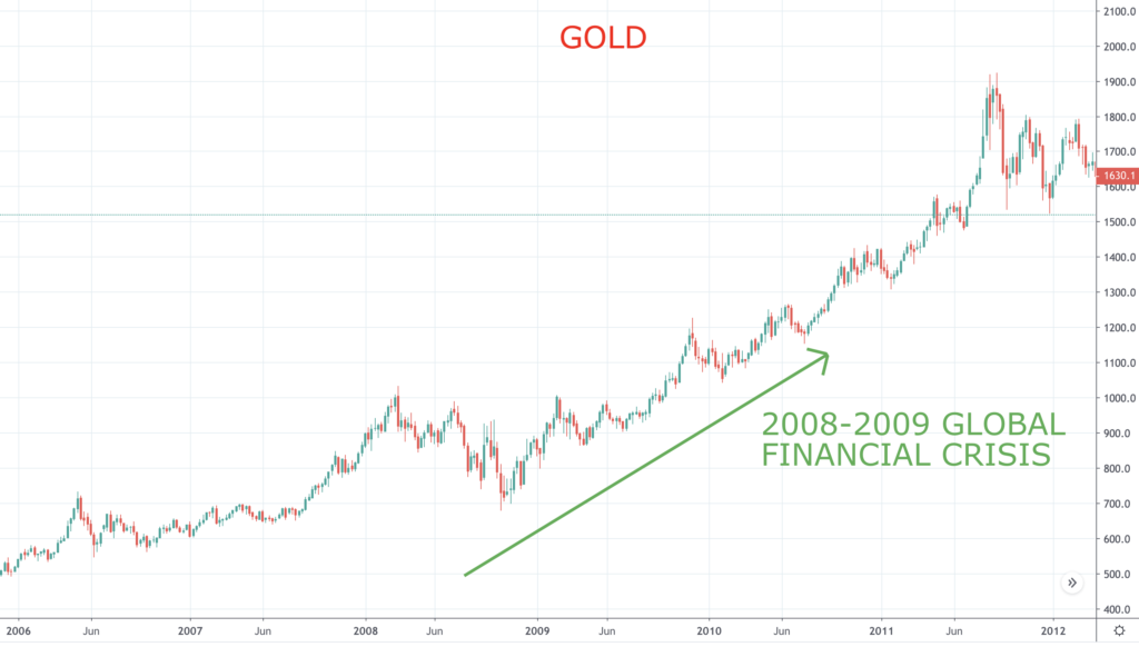 Gold in Global Financial Crisis