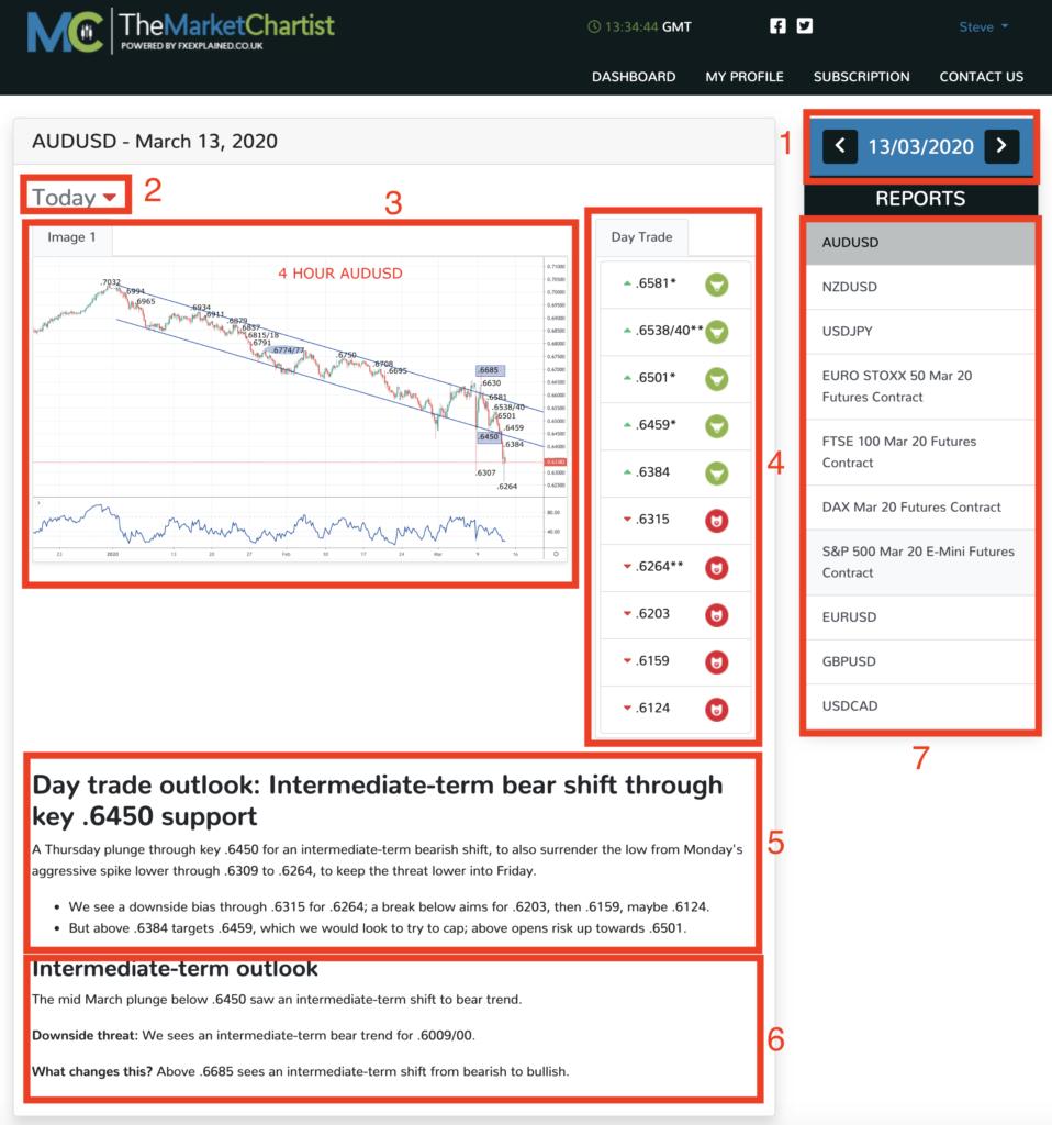 Market Chartist Dashboard Screenshot