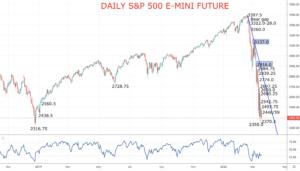 SP 500 E-Mini chart