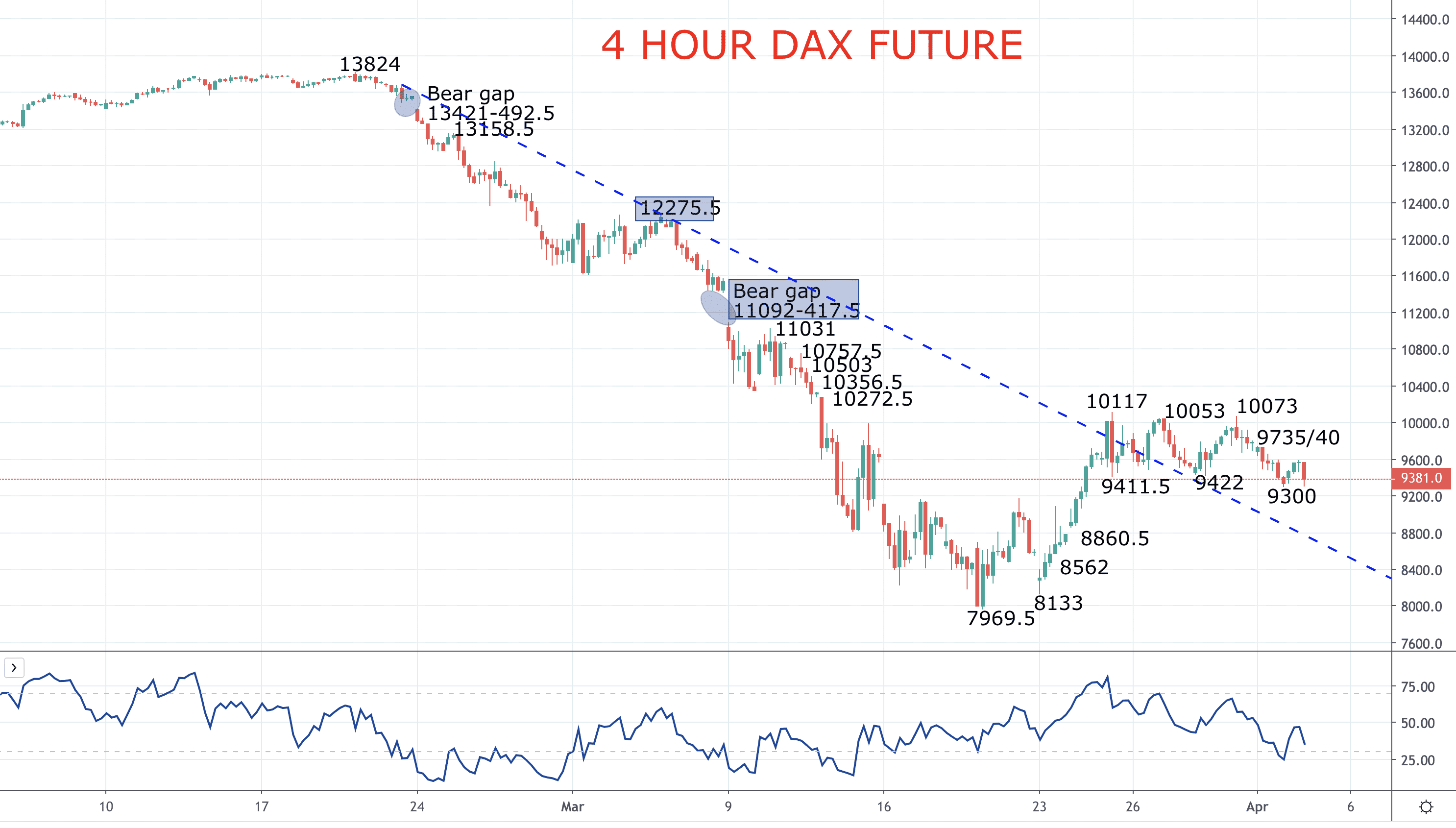 DAX Triple Top keeps threat to the downside Image