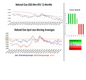 Natural gas USD/Mm