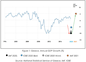 Greece annual GDP growth
