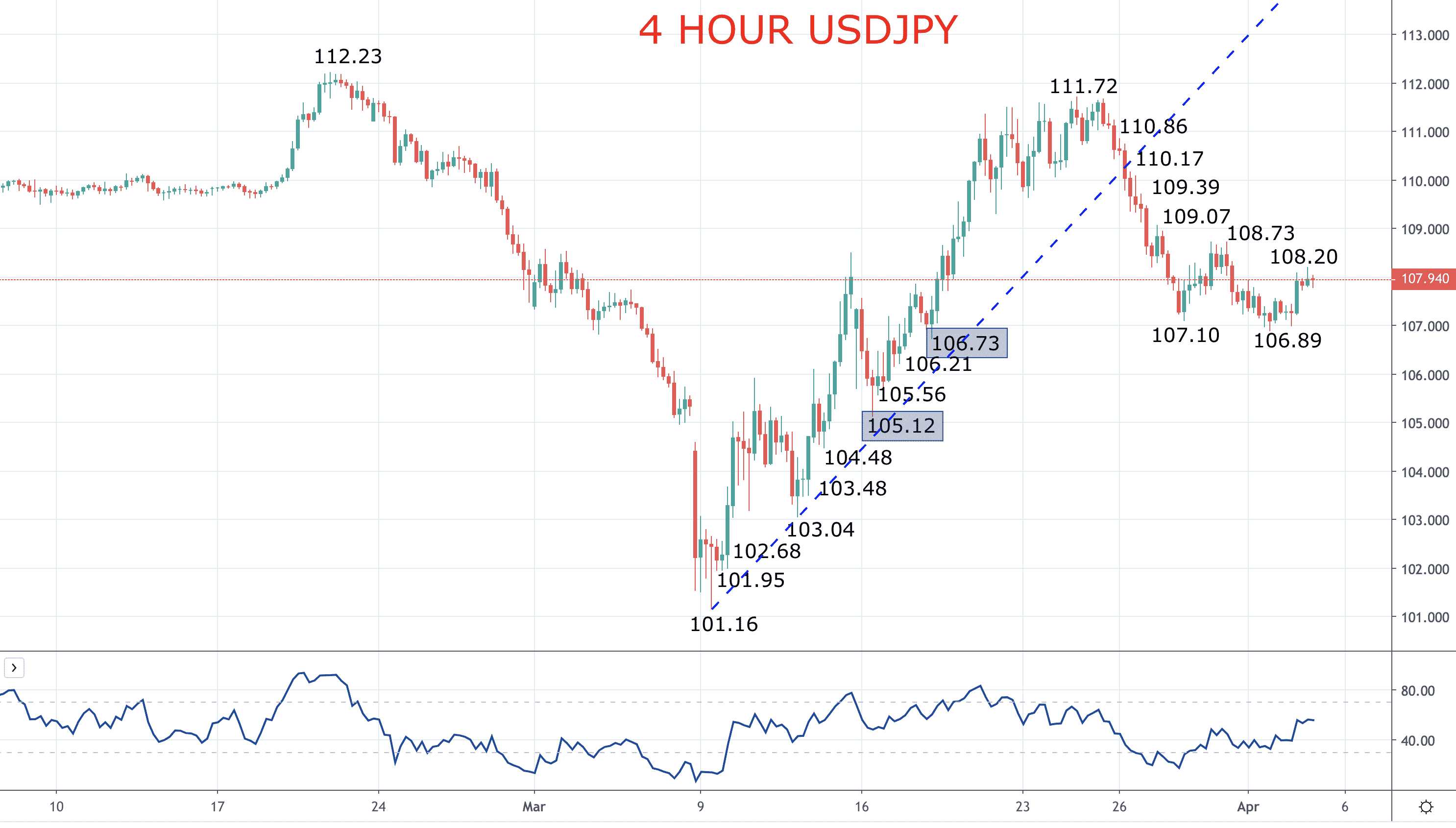 USDJPY aiming back lower (USDJPY forecast) Image