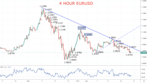 EURUSD Chart 2020-04-24