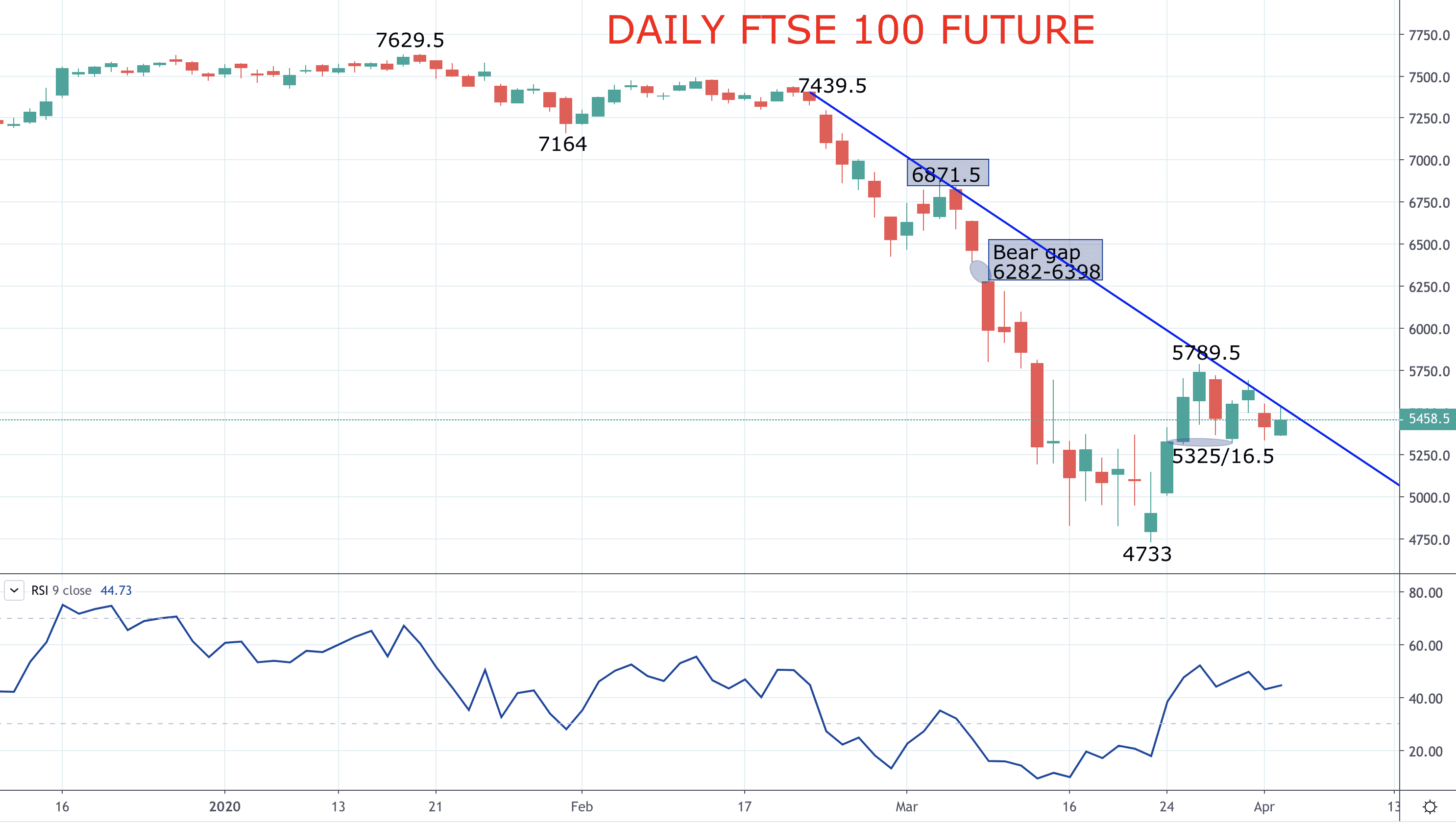 Stock indices stay vulnerable to further losses (FTSE forecast) Image