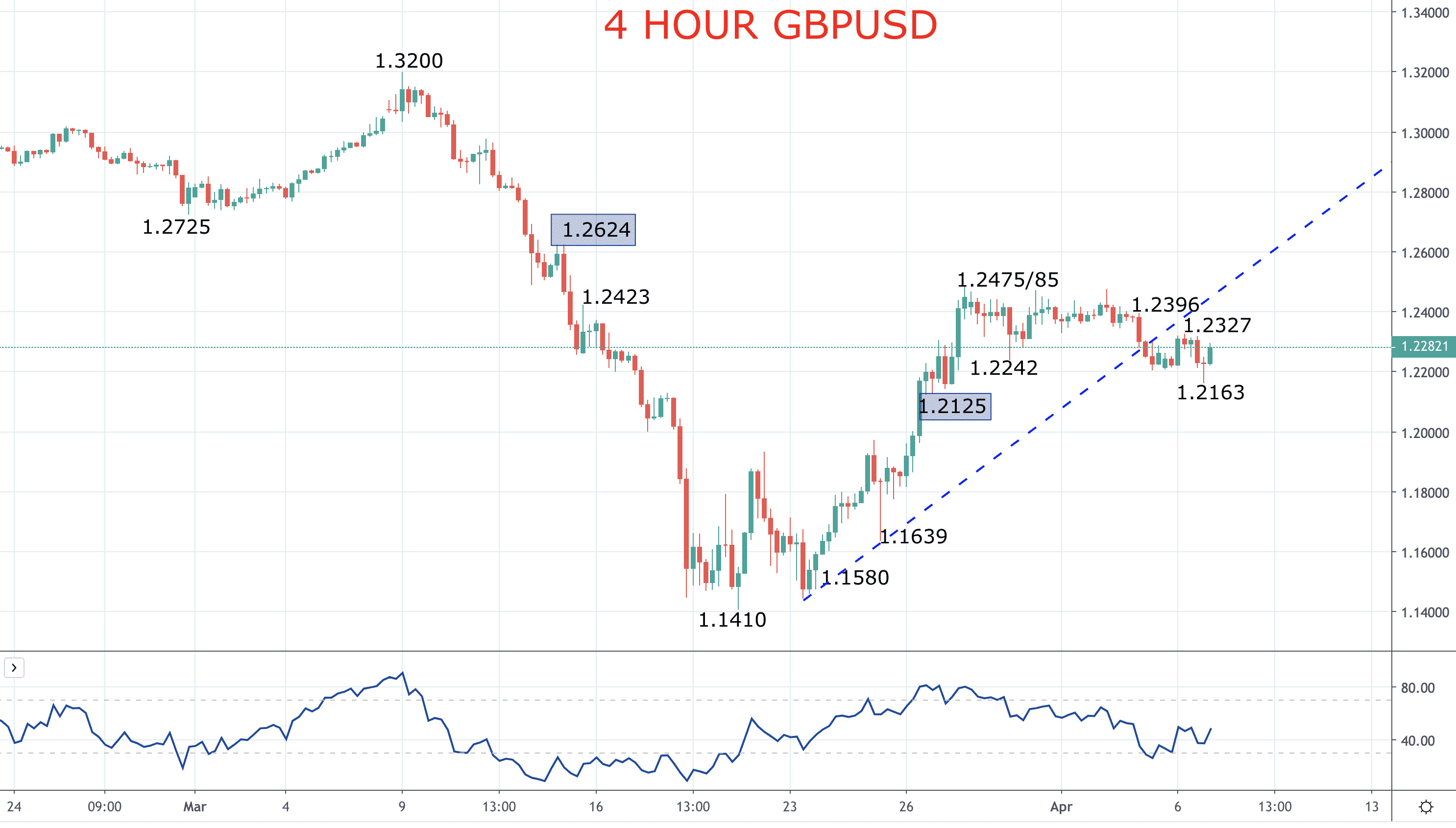 Pound aims higher – GBPUSD forecast Image