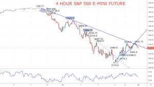 S&P 500 Chart 20200401