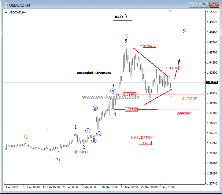 Possible Triangle on USDCAD Points Higher – Elliott wave analysis Image