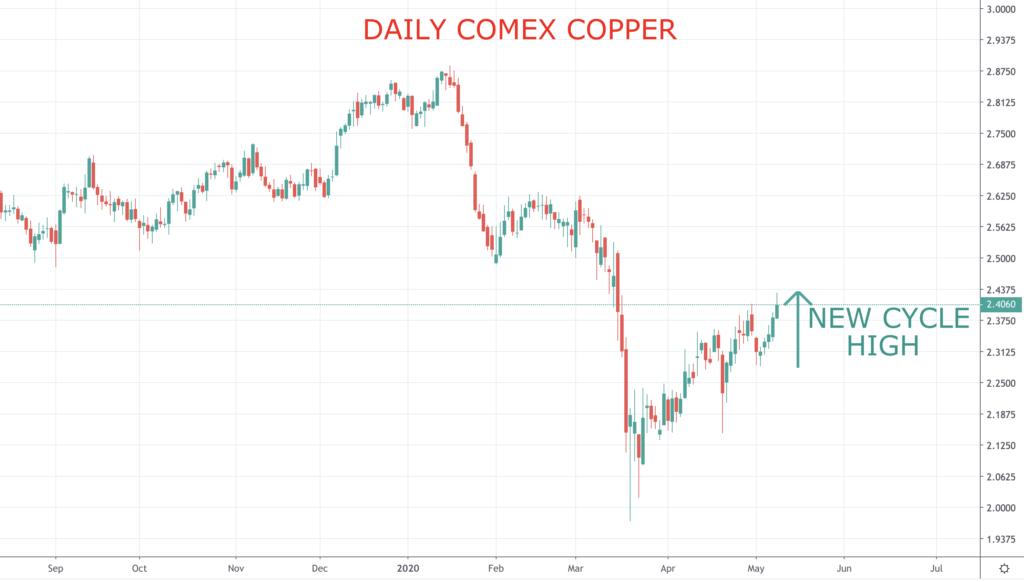 Copper chart