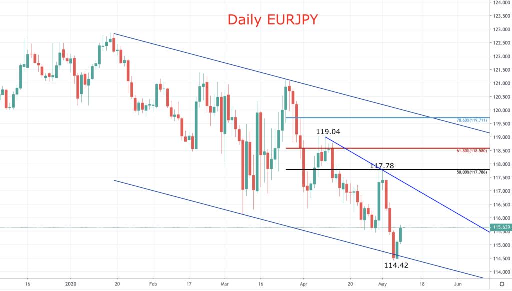 EURJPY chart