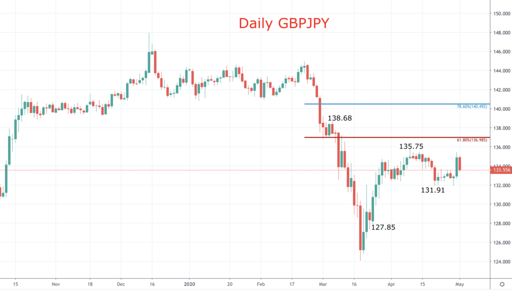 GBPJPY chart