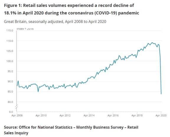 ONS Sales fall Apr