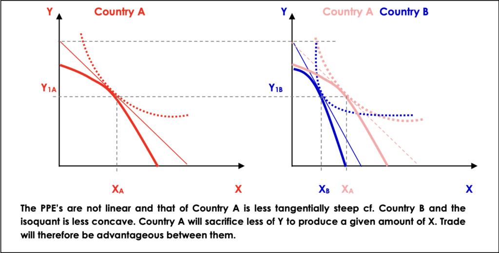 Figure 1: Seeking Trade
