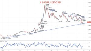 USDCAD Chart 2020-05-29