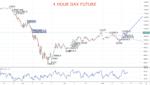 4 hour dax future chart 2020-05-21