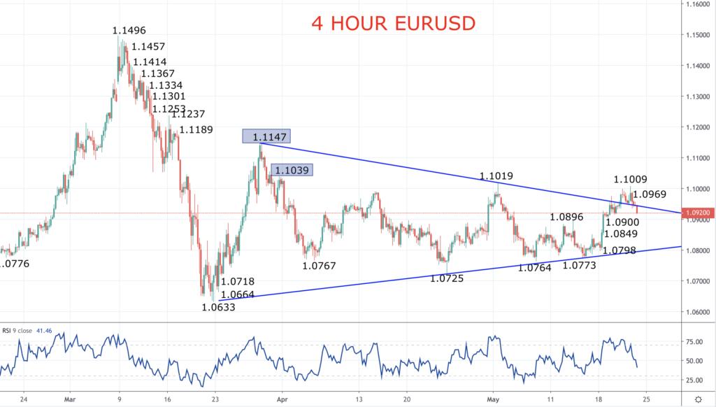 4 hour EURUSD Chart 2020-05-22
