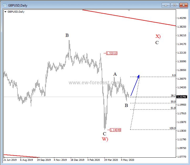 GBPUSD Chart 20200522