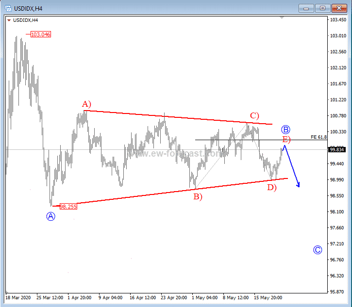 USD Index 4h Chart 20200522