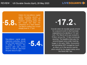 US Durable Goods Chart April 2020