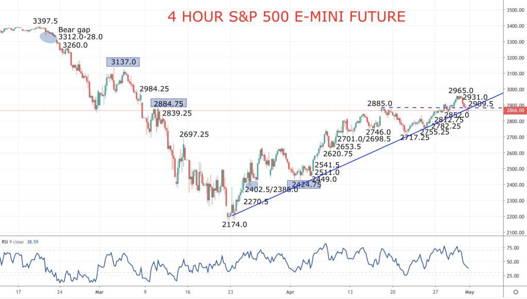 S&P 500 Chart 2020-05-01
