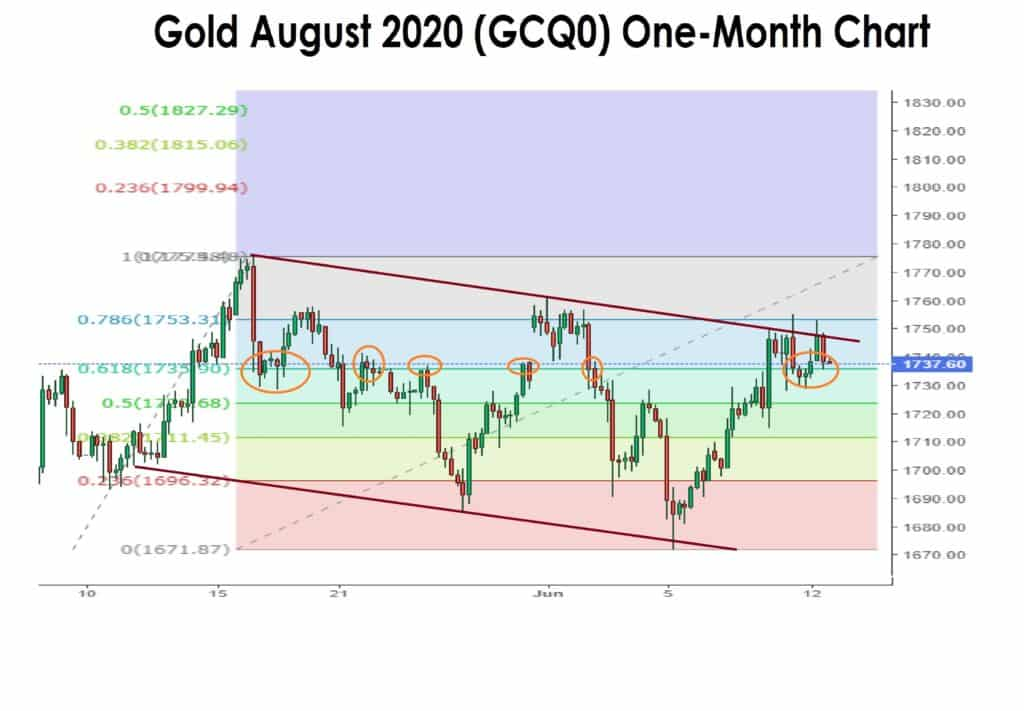 gold one month chart