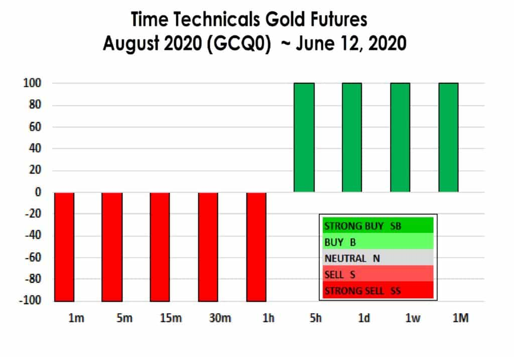 Time technicals gold futures