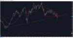 NZDUSD may chart