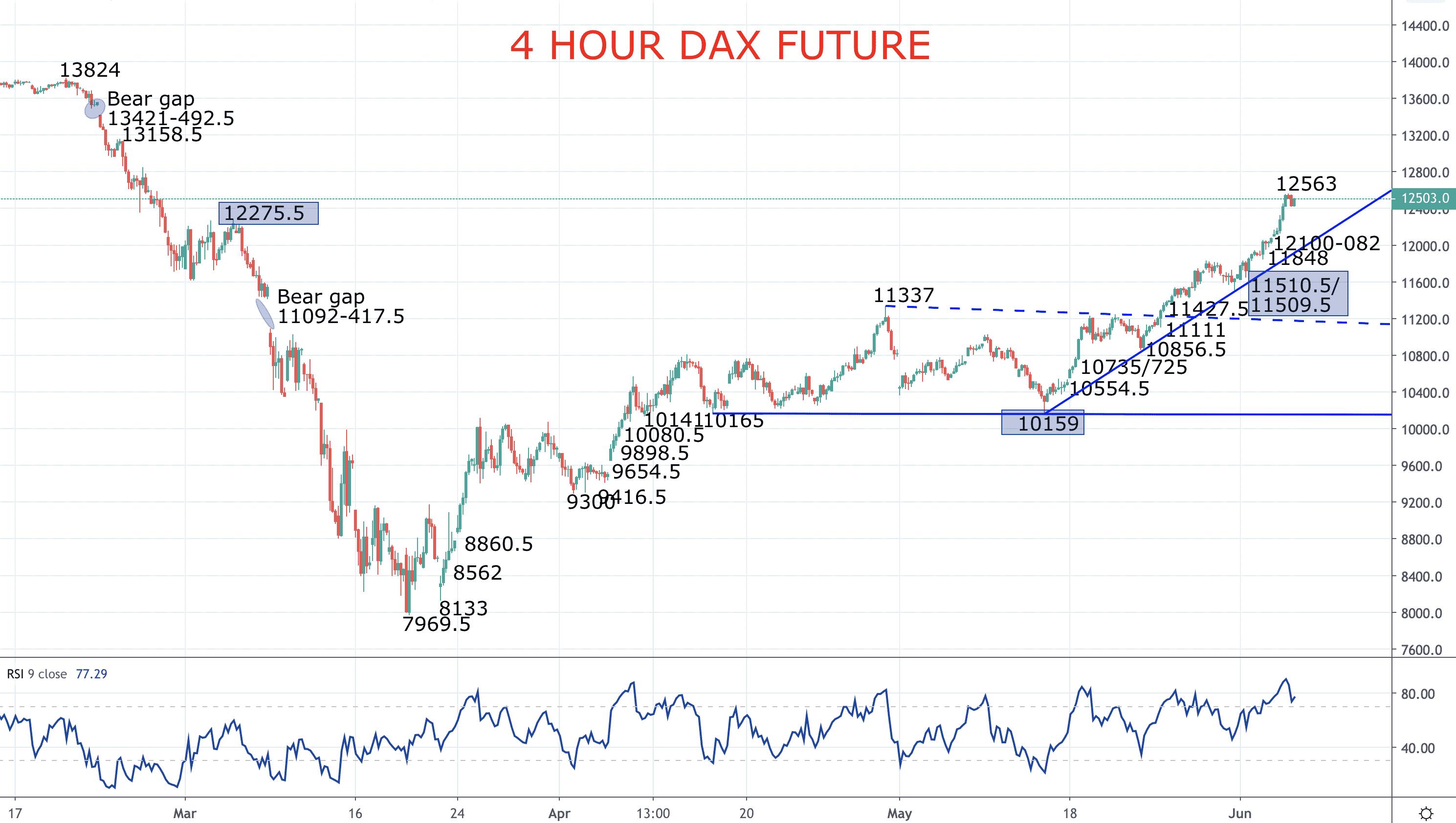DAX sends bigger bull signal! – DAX Forecast Image
