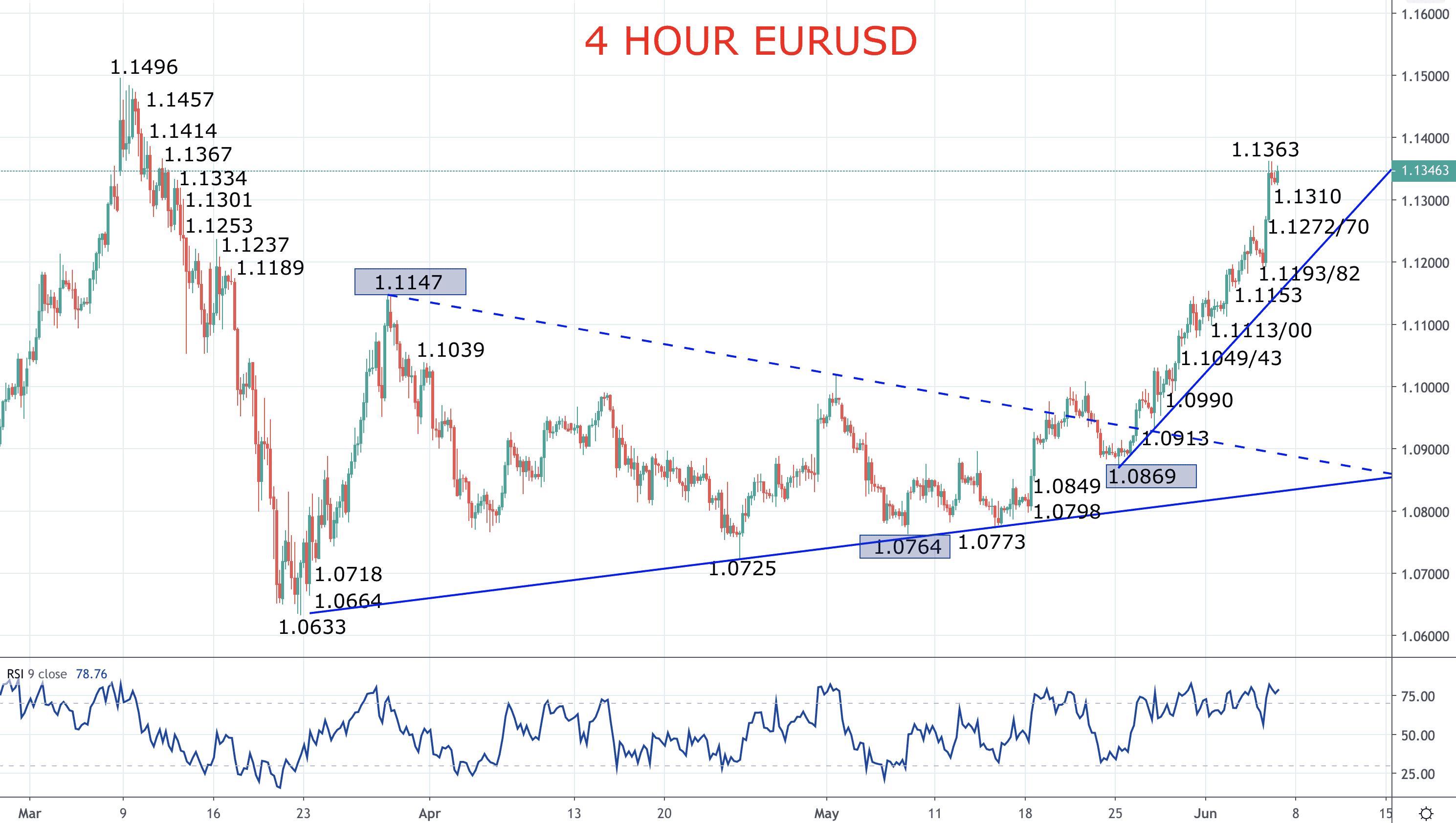 Euro surges after ECB PEPP expansion (EURUSD Forecast) Image
