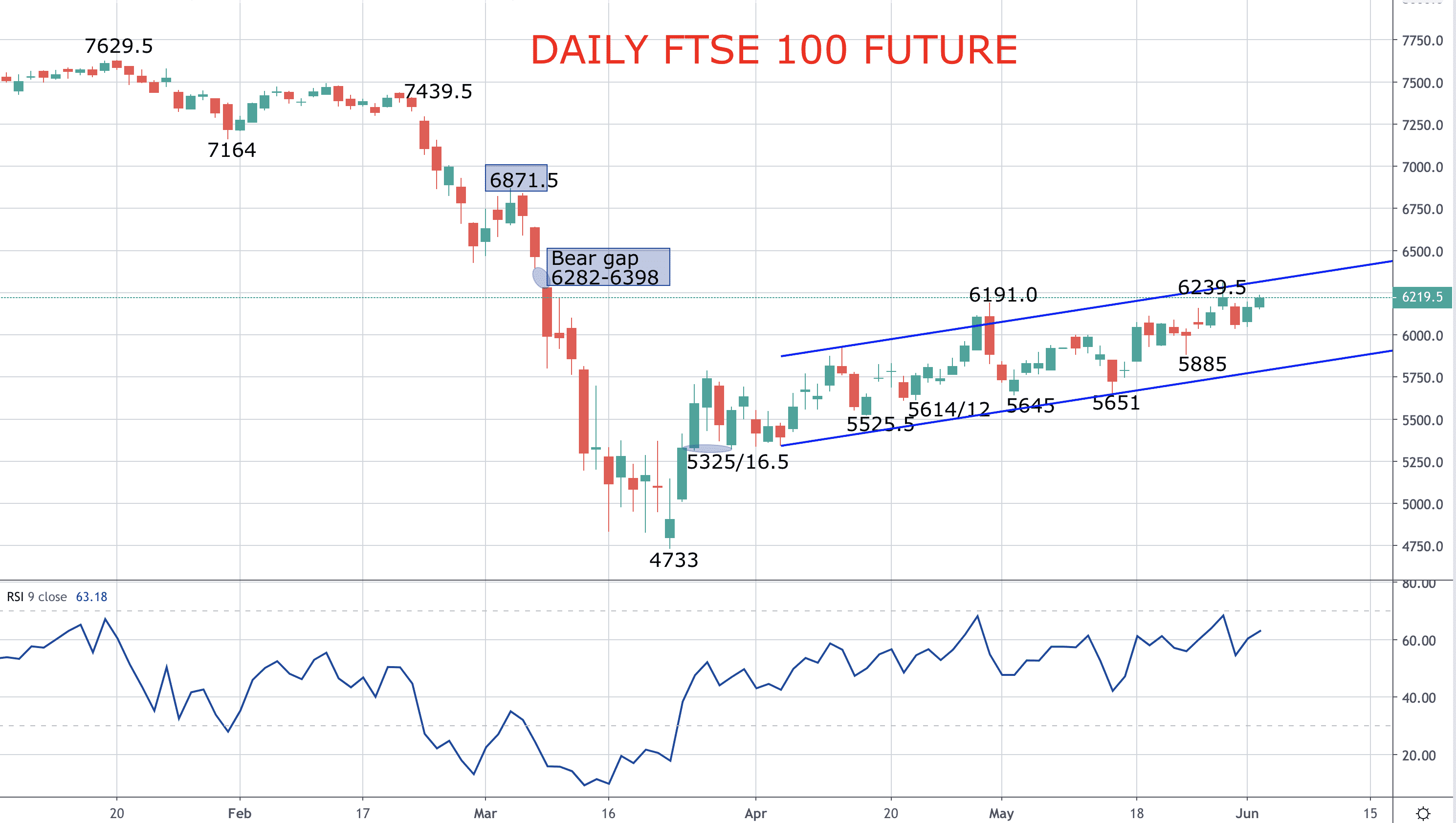 Stocks surge – FTSE 100 Forecast Image