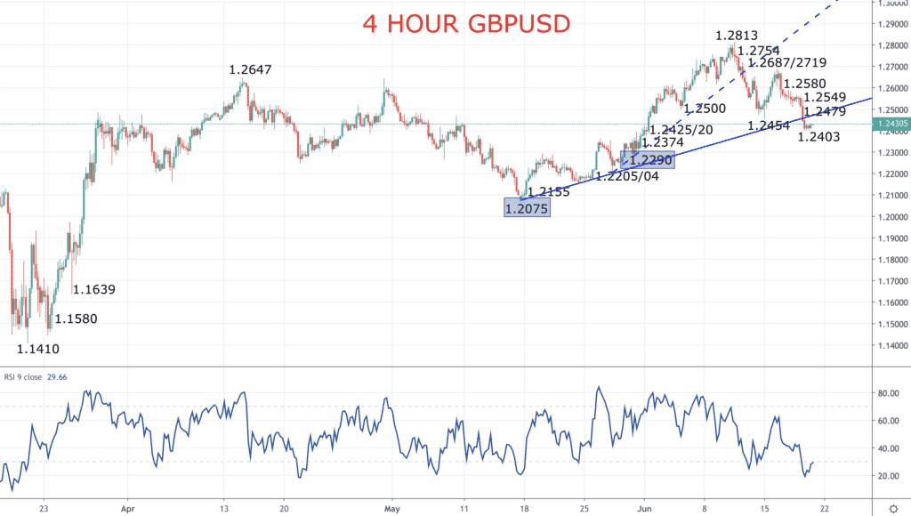 4 hour gbpusd chart 2020-06-19