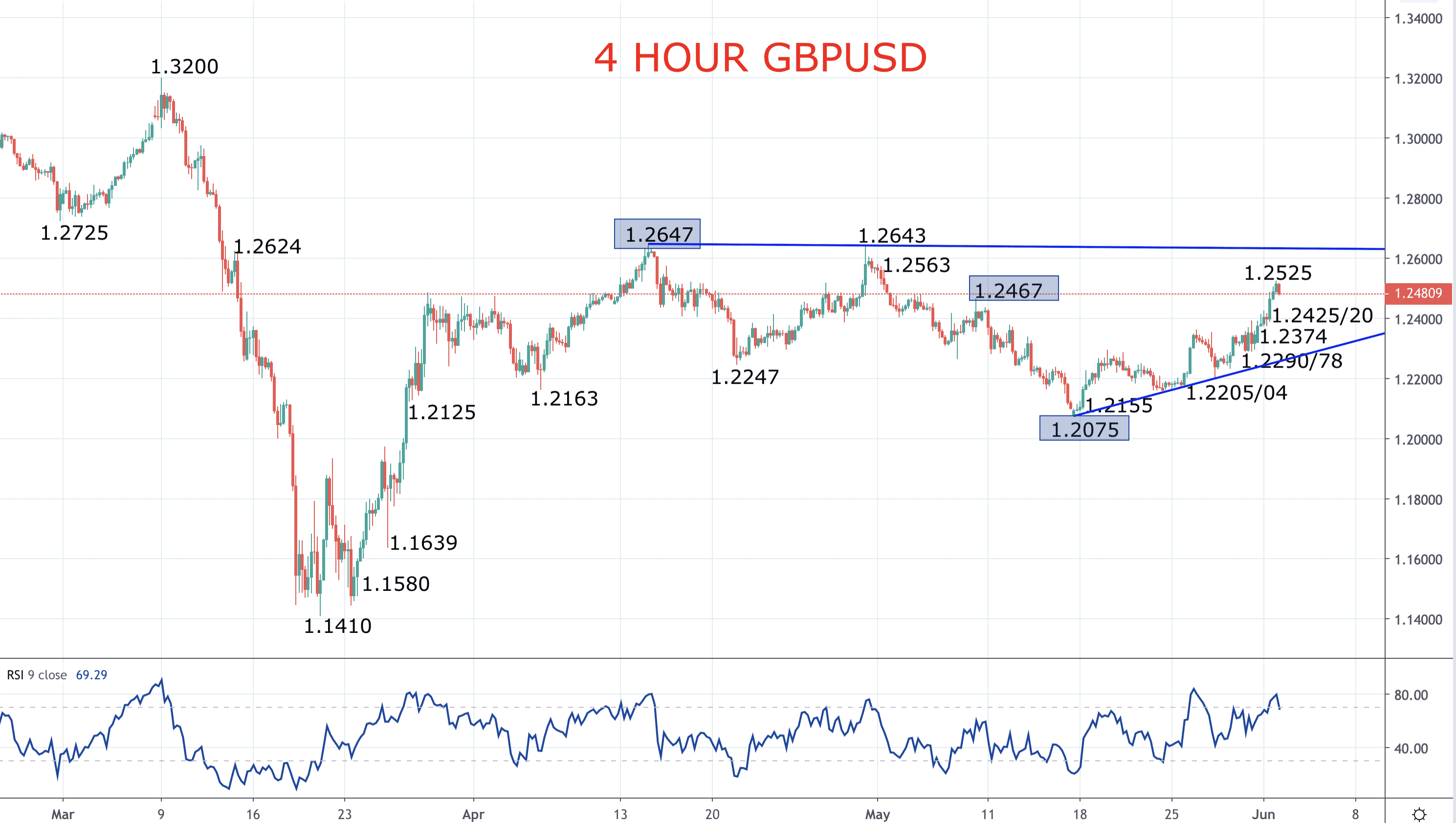 Pound upside risks with a weaker US Dollar (GBPUSD Forecast) Image