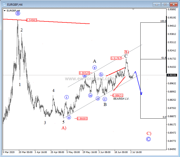 Elliott Wave Analysis: EUR/GBP In Bearish Reversal Image
