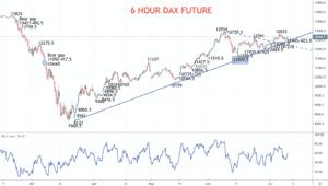 6 Hour DAX Chart