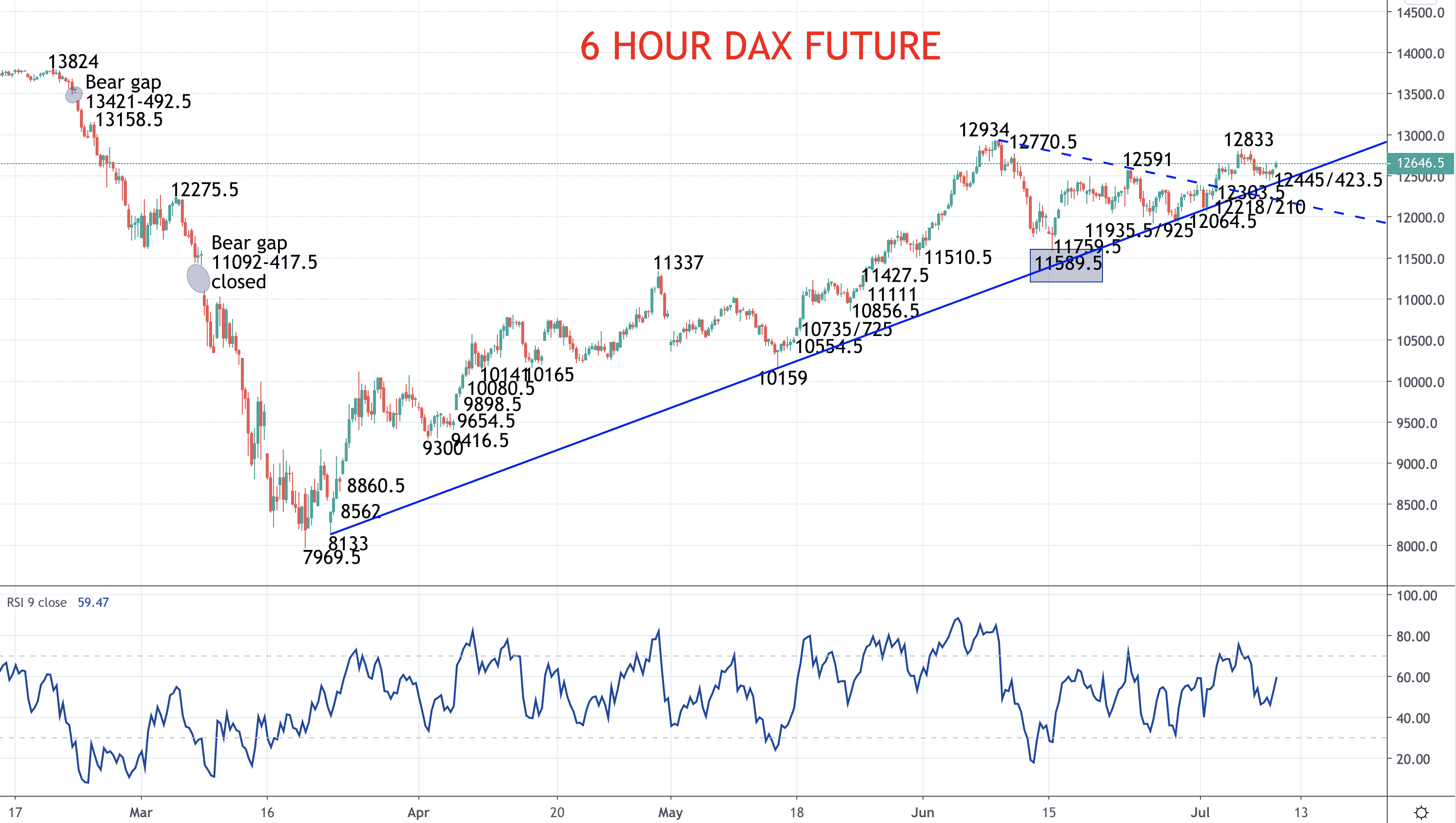 Next bull leg resuming for share indices (DAX forecast) Image
