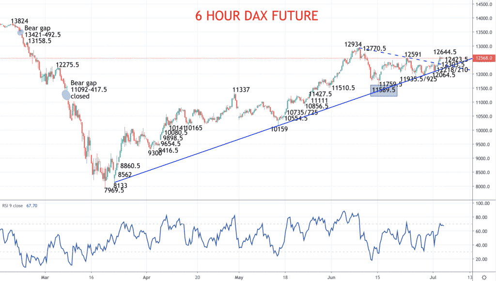 6 Hour DAX Chart