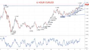 6 Hour EURUSD Chart