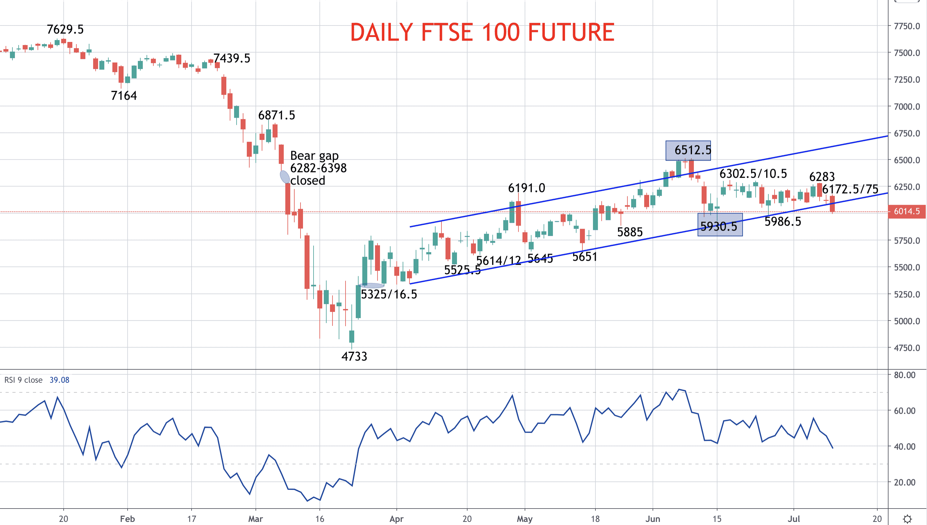 Topping threat for the FTSE 100 (FTSE forecast) Image