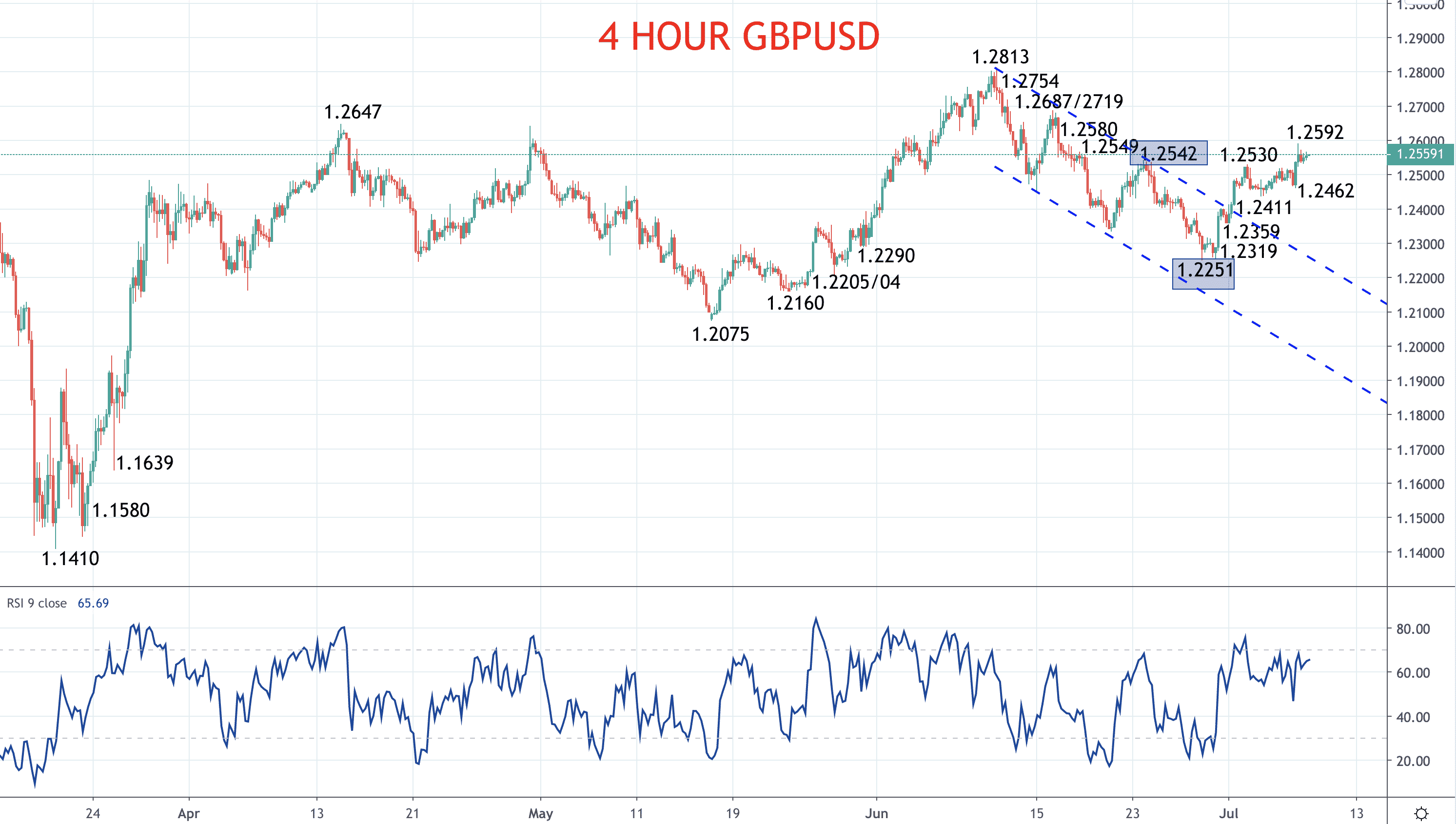 Pound shifts to more bullish (GBPUSD Forecast) Image