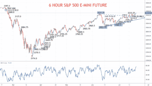 6 Hour S&P 500 Chart