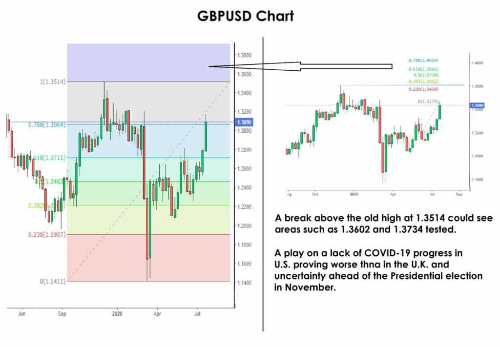 Figure 1: GBPUSD Long Chart from January 2012 and the 12-Month Chart. Source:www.investing.com