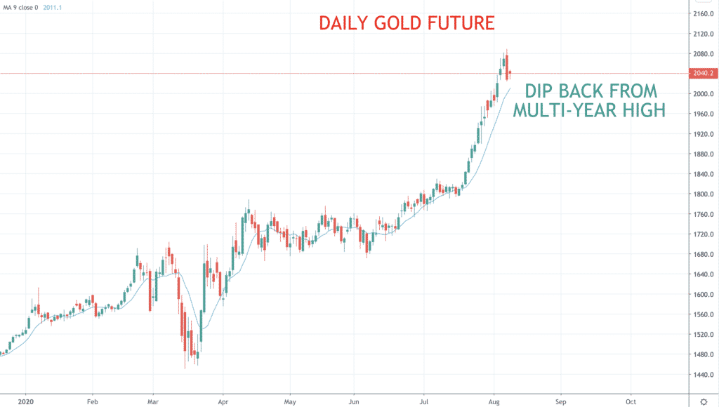 Daily Gold Future