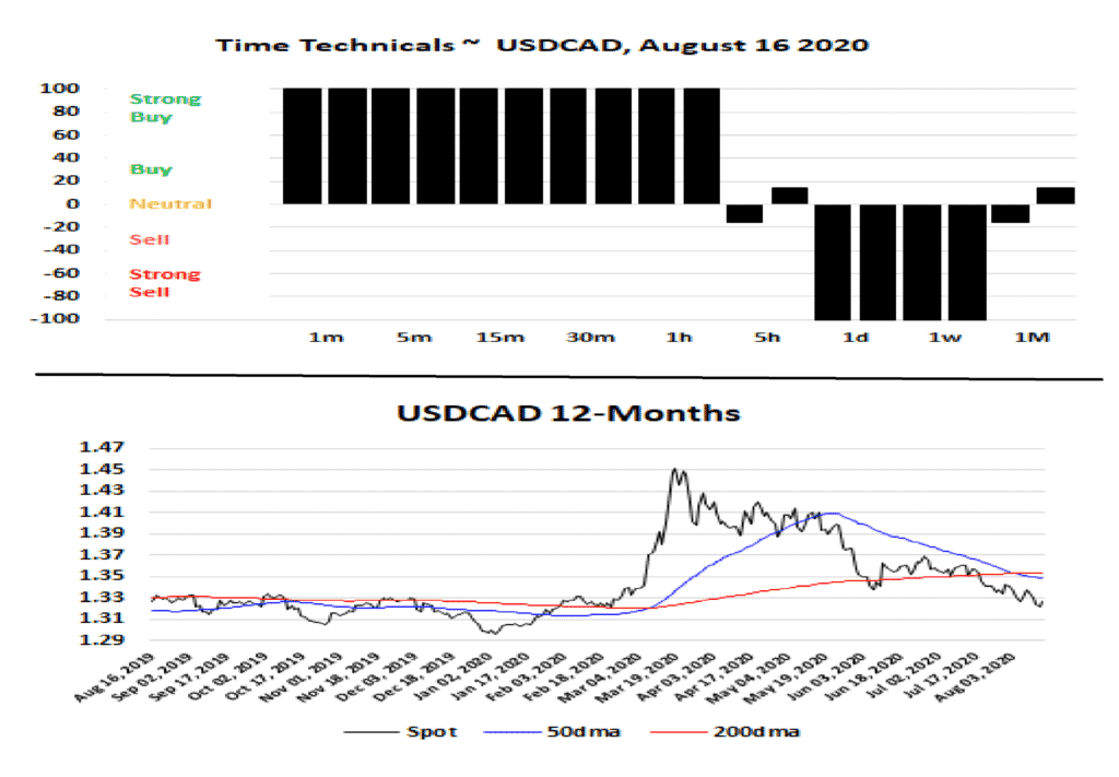 Time Technicals of USDCAD and the 12-Month Chart
