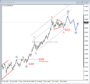 Copper, 4h chart