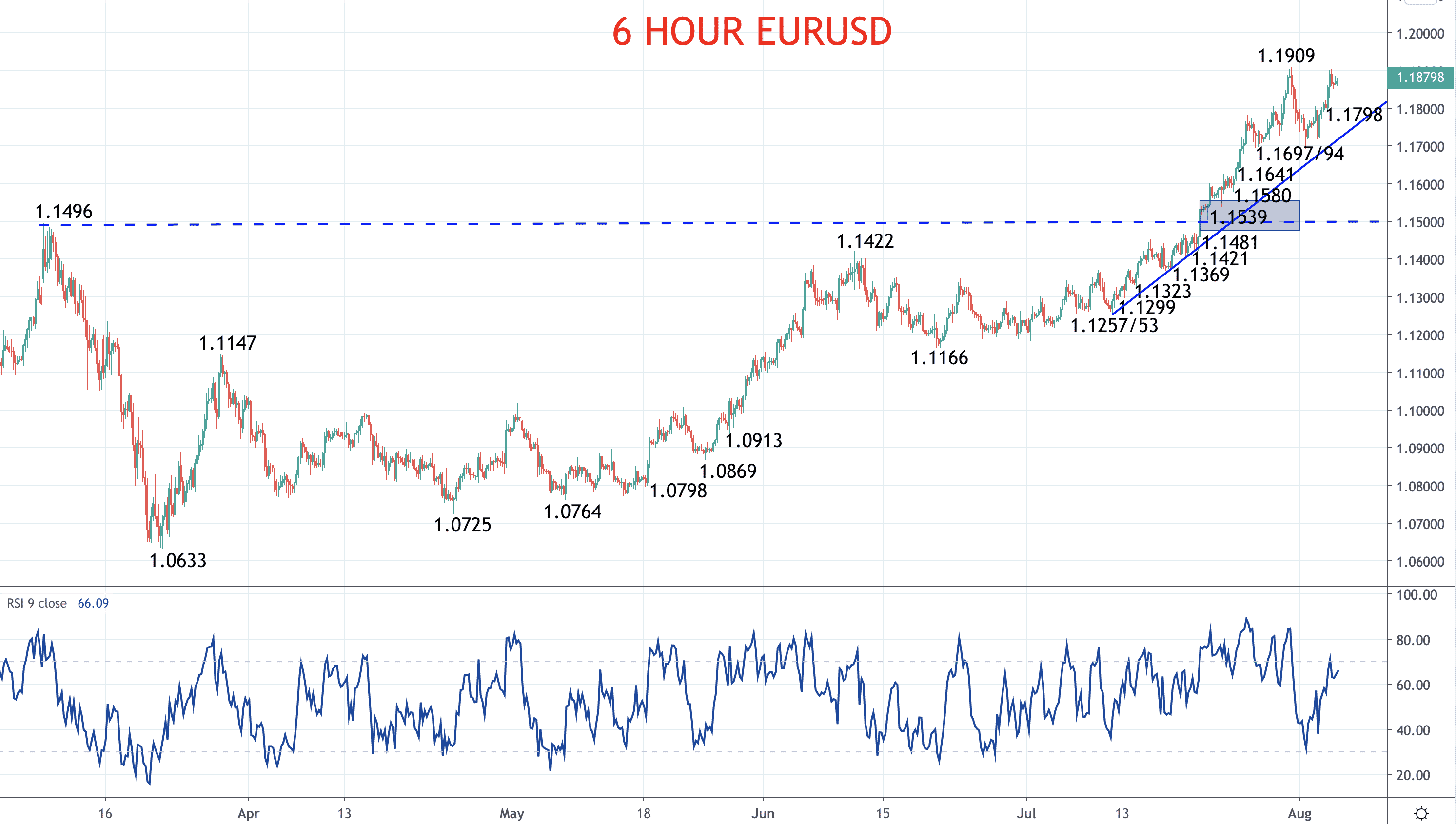 Euro still bullish against the US Dollar (EURUSD forecast) Image