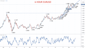 eurusd forecast