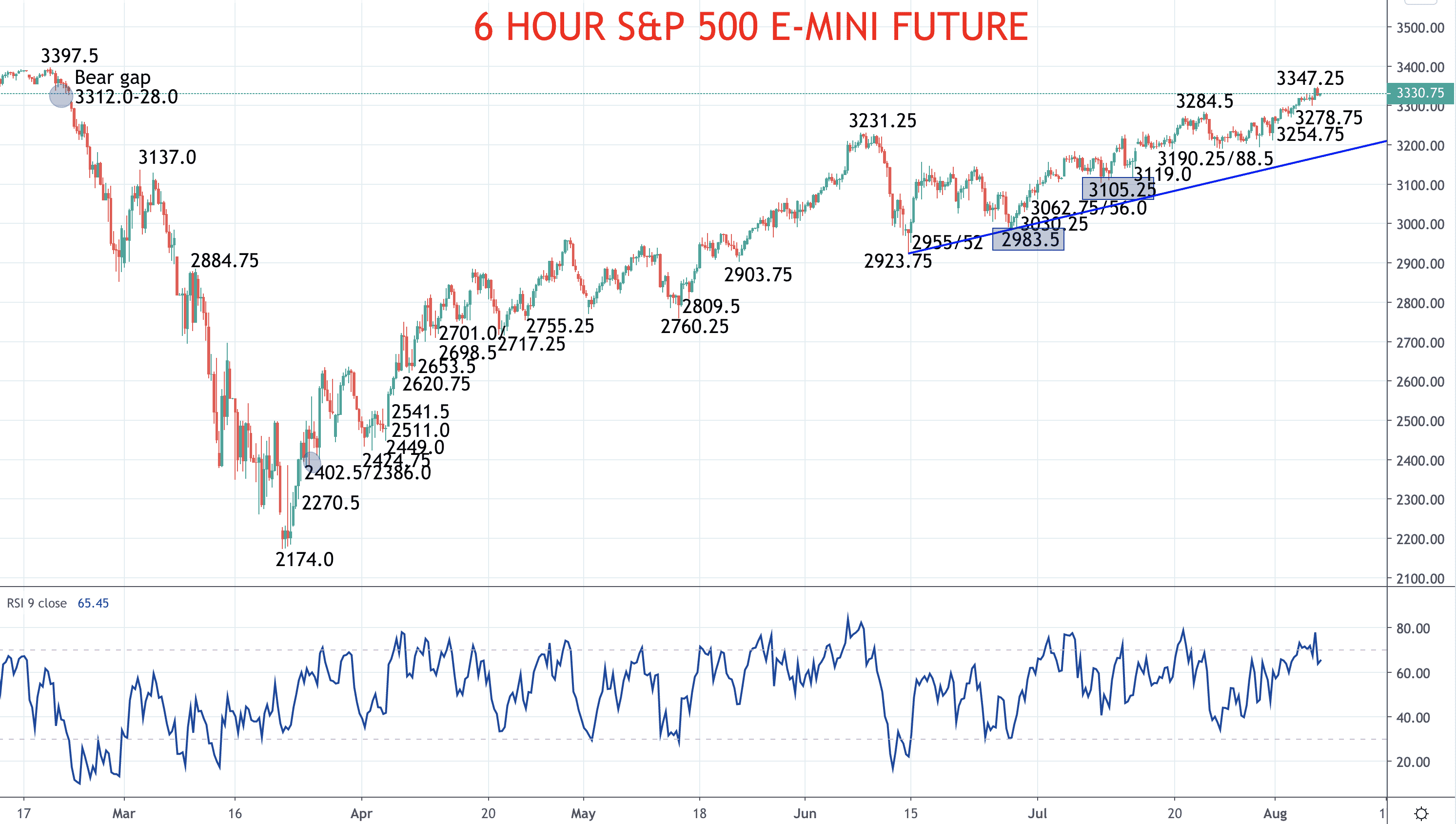 US share indices are still very bullish (S&P 500 forecast) Image